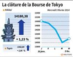 Tokyo : La Bourse de Tokyo rebondit de 1,23% à la clôture