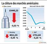 Wall Street : Wall Street finit en légère baisse après des indicateurs mitigés