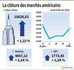 Wall Street : Le Dow Jones gagne 1,22%, le Nasdaq prend 1,14%