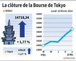 Tokyo : La Bourse de Tokyo finit en hausse de 1,77%