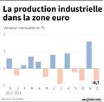 Marché : La production industrielle baisse plus que prévu en zone euro
