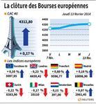 Europe : Les actions européennes terminent en très légère baisse