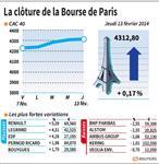 Marché : Les valeurs suivies à la clôture des Bourses de Paris