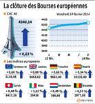 Europe : Les marchés européens terminent la semaine dans le vert