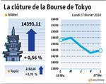 Tokyo : La Bourse de Tokyo finit en hausse de 0,56%