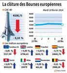 Europe : Les Bourses européennes terminent stables, Londres gagne 0,9%