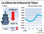 Tokyo : La Bourse de Tokyo finit en baisse de 0,52%