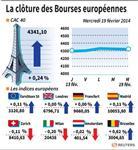 Europe : Les Bourses européennes stables en clôture, Paris gagne 0,24%