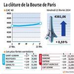 Marché : Les valeurs suivies à la clôture à la Bourse de Paris
