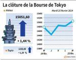 Tokyo : La Bourse de Tokyo finit en hausse de 1,44%