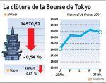 Tokyo : La Bourse de Tokyo finit en baisse de 0,54%