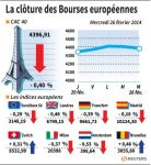 Les Bourses européennes terminent en léger recul