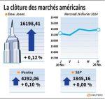 Wall Street : Wall Street en petite hausse, la distribution surperforme
