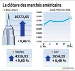 Wall Street : Yellen rassure Wall Street, clôture record pour le S&P