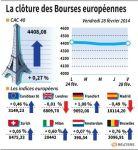 Fin de semaine dans le vert pour la plupart des marchés européens
