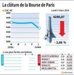 Marché : La Bourse de Paris-Les valeurs du jour (clôture)