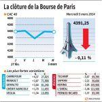 Marché : La Bourse de Paris-Les valeurs du jour mercredi (clôture)