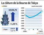 Tokyo : La Bourse de Tokyo finit en hausse de 1,59%