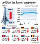 Marché : Les Bourses européennes dans le rouge, Paris recule de 1,15%