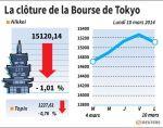 Tokyo : La Bourse de Tokyo finit en baisse de 1,01%