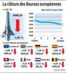 Les Bourses européennes clôturent en baisse, Paris cède 1%