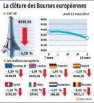 Les Bourses européennes terminent en baisse sensible
