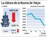 Tokyo : La Bourse de Tokyo finit en baisse de 3,3% avec la hausse du yen