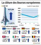 Les Bourses européennes terminent sur un net rebond
