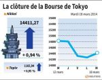 Tokyo : La Bourse de Tokyo finit en hausse de 0,94%