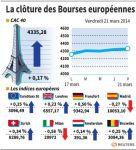 Les Bourses européennes clôturent en hausse malgré l'Ukraine