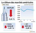 Wall Street : Wall Street termine en baisse, le Nasdaq malmené