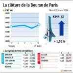 Marché : La Bourse de Paris-Les valeurs du jour mardi (clôture)