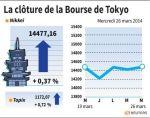 Tokyo : La Bourse de Tokyo finit en hausse de 0,37%