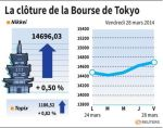 Tokyo : La Bourse de Tokyo finit en hausse de 0,50%