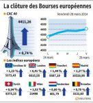 Europe : Les Bourses européennes finissent dans le vert