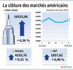 Wall Street : Wall Street finit en hausse