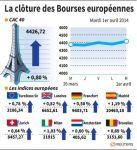 Les Bourses européennes terminent en hausse, Paris gagne 0,80%
