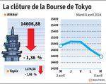 Tokyo : La Bourse de Tokyo finit en baisse de 1,36%