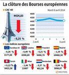 Les Bourses européennes fléchissent pour le 2e jour consécutif