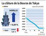 Tokyo : La Bourse de Tokyo finit inchangée