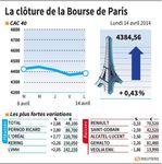 Marché : Les valeur suivies à la clôture de la Bourse de Paris