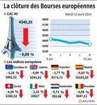 Les principales bourses européennes clôturent en net recul