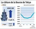 Tokyo : La Bourse de Tokyo gagne plus de 3% après la croissance chinoise
