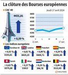 Les Bourses européennes terminent en hausse, portées par les USA