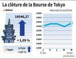 Tokyo : La Bourse de Tokyo finit en hausse de 1,09%
