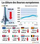 Europe : Les Bourses européennes clôturent en baisse, Paris cède 0,74%