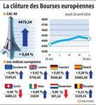 Les Bourses européennes en ordre dispersé, Paris gagne 0,64%