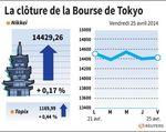 Tokyo : La Bourse de Tokyo finit en légère hausse après l'inflation