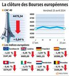 Les Bourses européennes terminent dans le rouge, l'Ukraine pèse