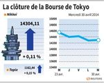 Tokyo : La Bourse de Tokyo finit en hausse de 0,11%